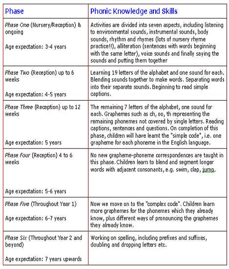 Our Curriculum \u2013 Phonics \u2013 North Nibley C of E Primary School - phonics alphabet chart
