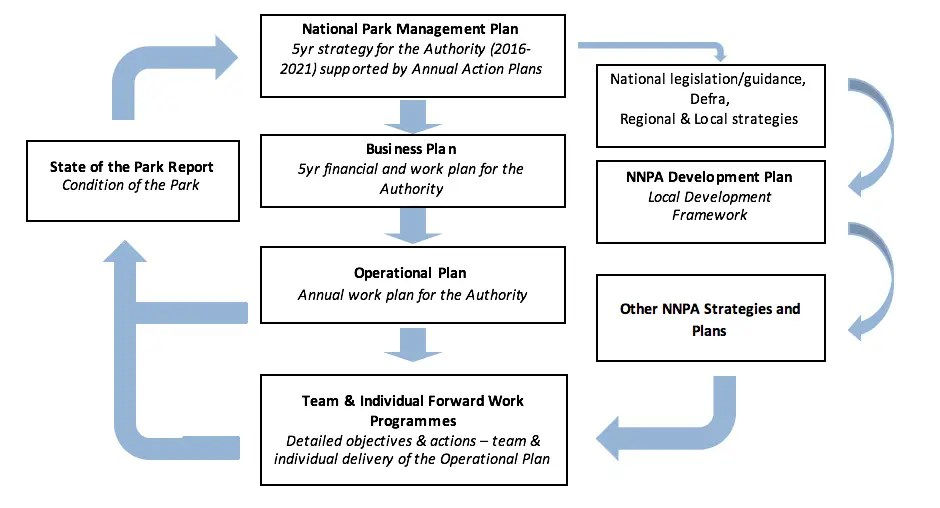 Business and Operational Plans \u2022 Northumberland National Park