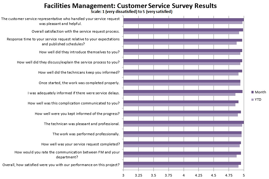Customer Satisfaction Facilities - Northwestern University