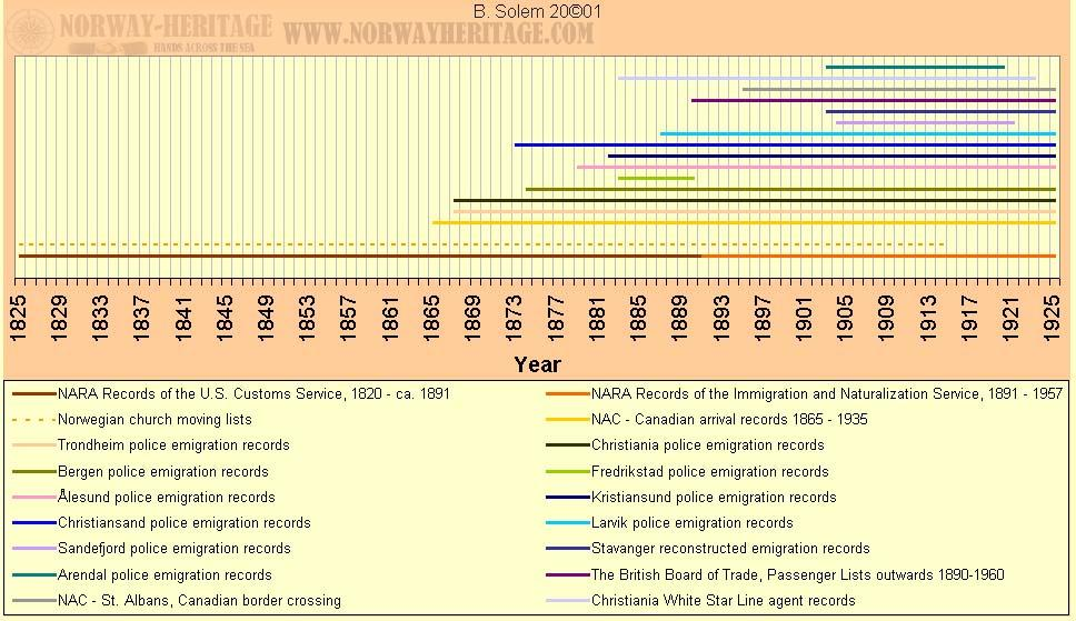 The Romans Timeline Ordering Activity - Time Line, Order, Romanmusic