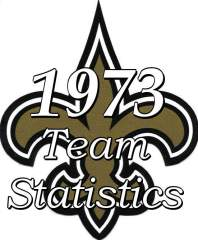 1973 New Orleans Saints Team statitstics