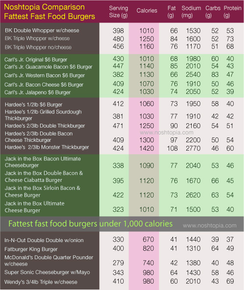 Noshtopia Chart Fattest fast food burgers that contain over 1,000
