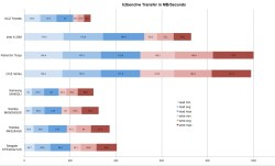 Sparkling Comparison Reviews 5400rpm Vs 7200rpm Heat 5400rpm Vs 7200rpm Reddit Zonal Measurement Ssd Versus Hdd