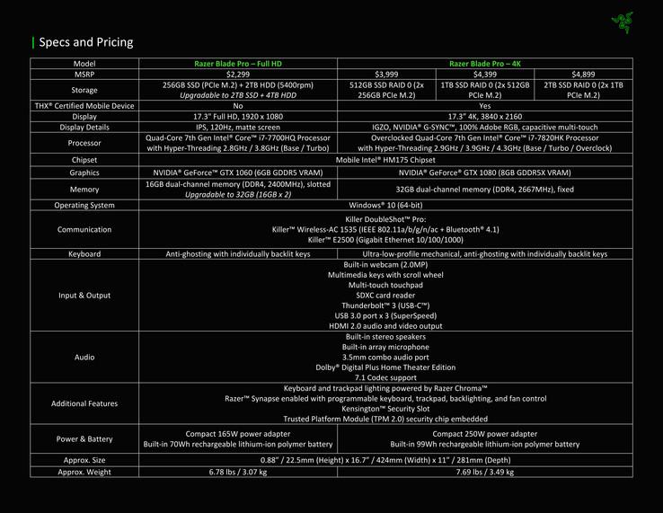 Razer Blade Pro 2017 (i7-7700HQ, GTX 1060, FHD) Laptop Review