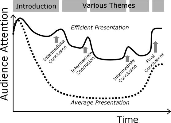 efficaci presentazioni