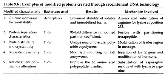 Applications of Genetic Engineering in Industry Biotechnology