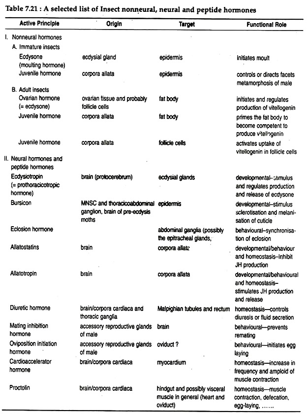 Endocrine Glands in Insects