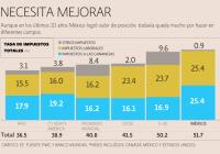 Pago electrónico permite a México avanzar en ranking mundial fiscal