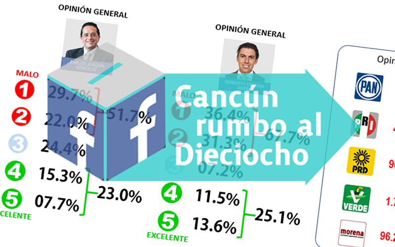 Remberto y Carlos reprobados, Chanito solo en el PRI la hace y Morena aventaja en preferencia de voto; Sondeo en Facebook