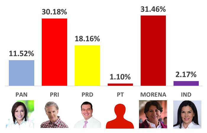 Falsea IEEM 241 mil votos a favor de Del Mazo, ganaría Delfina