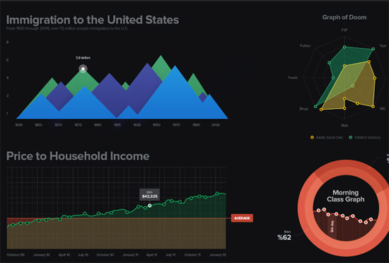 20 Free Dashboard UI Mockups Graphs, Diagrams, Charts and
