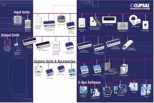 Clipsal C-Bus Home Automation and Control System - What is C-Bus