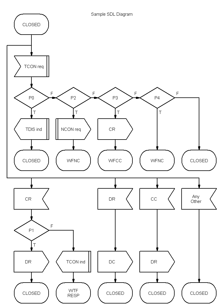 how to diagram