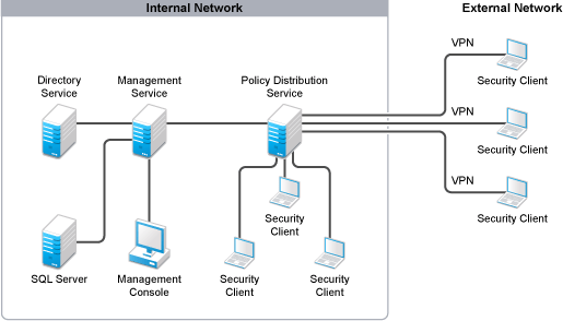 network diagram for internetbased servers scenario 2 with complete