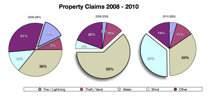 West Bend Insurance Claims Claims Handling Real Claims Is Your Property Insurance Ready Noyes
