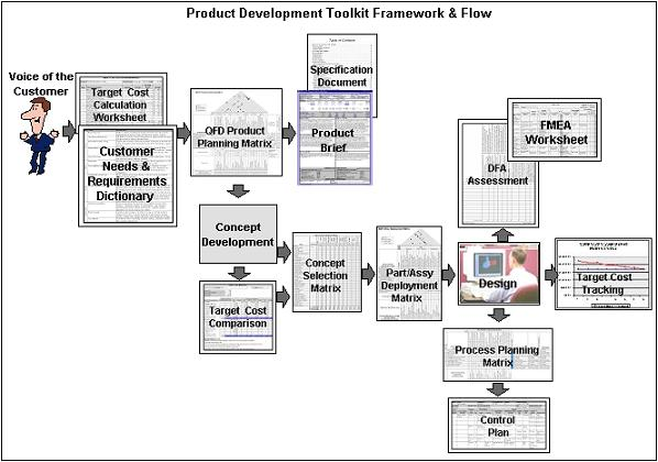 process flow diagram for assembly