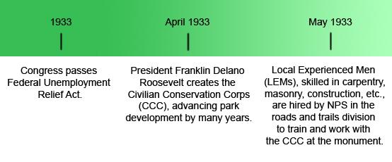 Rim Rock Drive Timeline - Colorado National Monument (US National