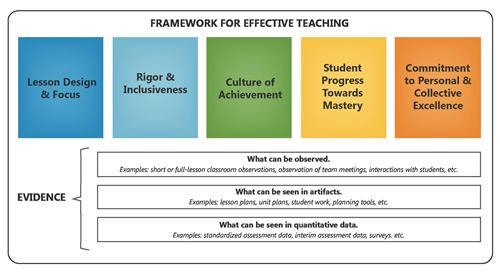 Teacher Evaluations - Newark Board of Education