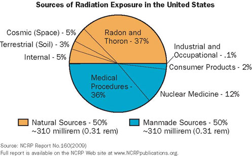 NRC Sources of Radiation