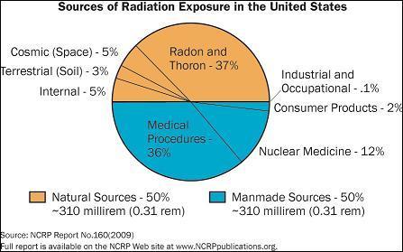 NRC Backgrounder on Biological Effects of Radiation