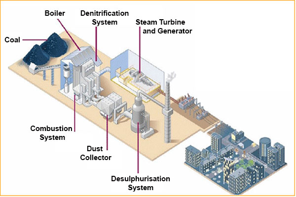 Power Plant Modelling Natural Resources Canada