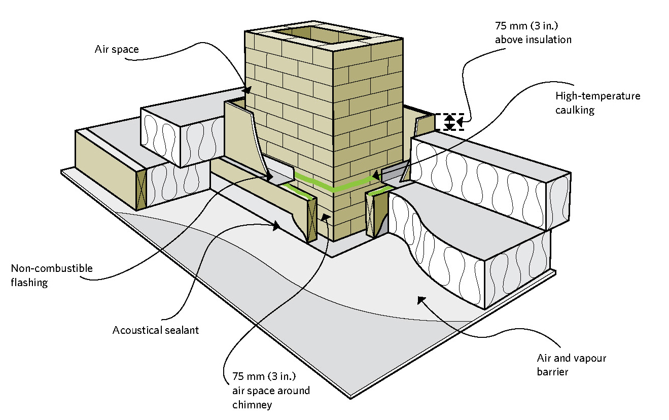 Keeping The Heat In Chapter 5 Roofs And Attics Natural Resources Canada