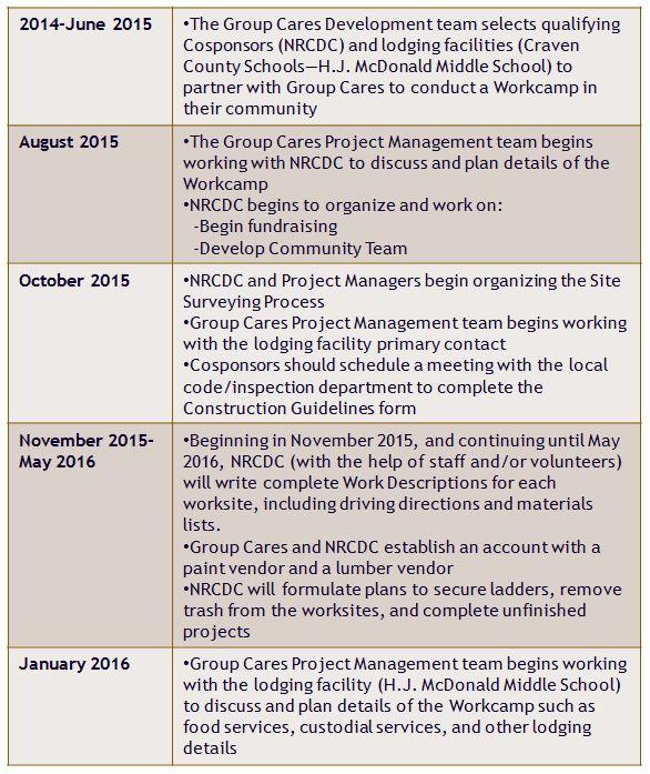 Project Timetable - Neuse River Community Development Corporation, Inc