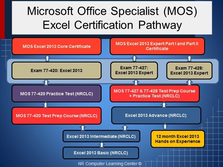 Microsoft Excel Training Online OrangeIT Training, Testing and