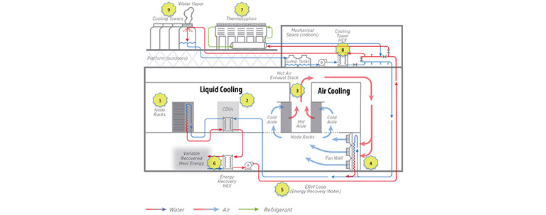 High-Performance Computing Data Center Cooling System Energy