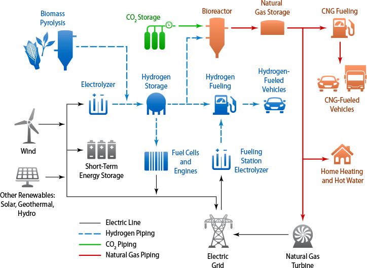 Renewable Electrolysis Hydrogen And Fuel Cells Nrel