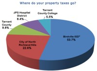 North Richland Hills, TX - Official Website - Taxes
