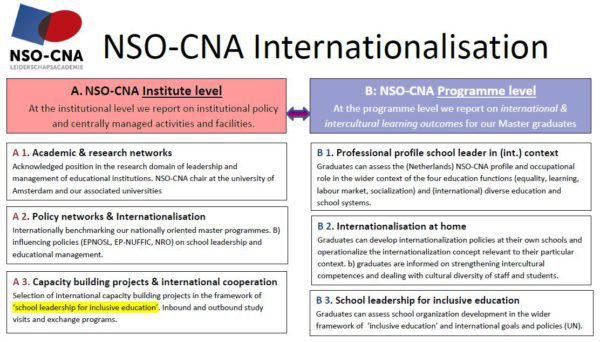 International Office - NSO-CNA Leiderschapsacademie - why do you want to be a cna