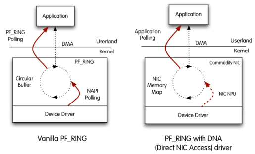 PF_RING DNA