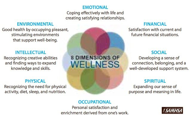 Wellness Coaching - North Texas Rehab