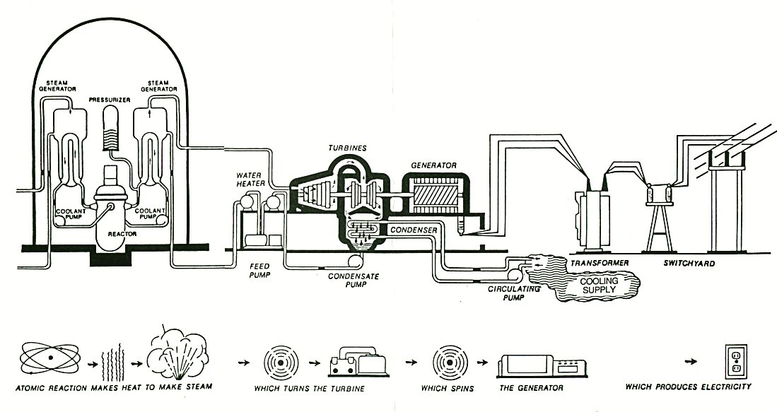 Nuclear Power Plant Diagram And Explanation