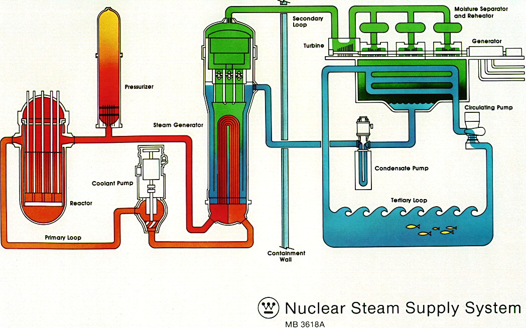 Nuclear Power Plants - Koeberg, South Africa