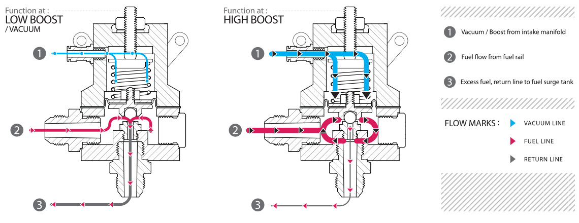 How does a Fuel Pressure Regulator work?