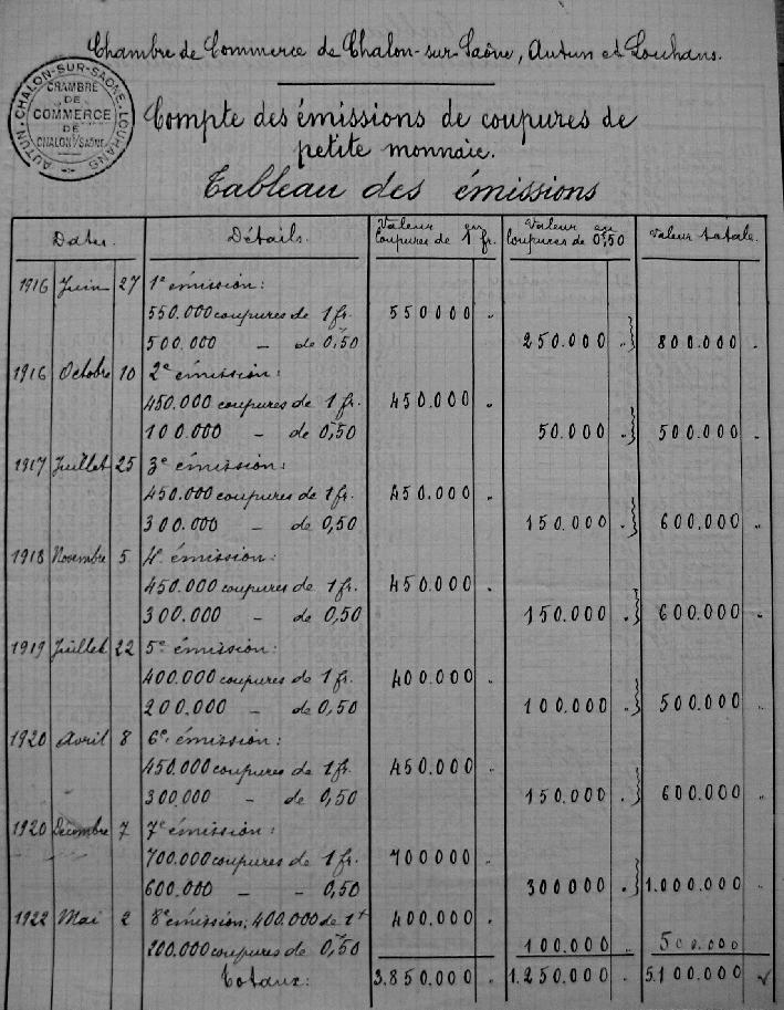 Les billets de la Chambre de commerce de Chalon sur Saône La - Chambre De Commerce Chalon Sur Saone