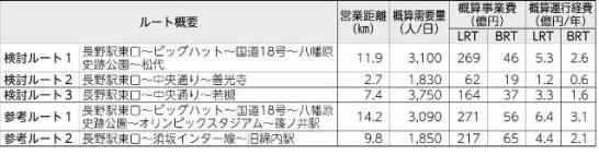 検討ルートにおける事業費・運行経費の概算