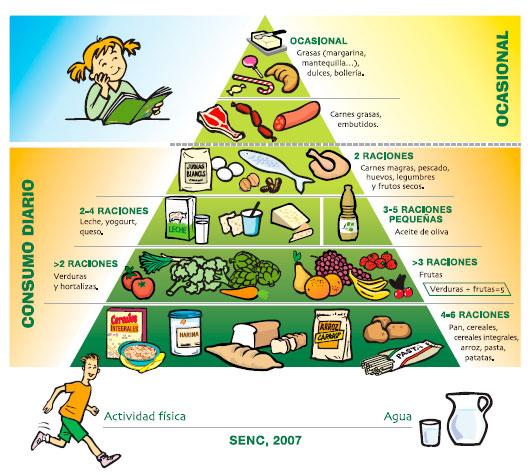 Pirámide SENC 2007 adaptada a la població infantil