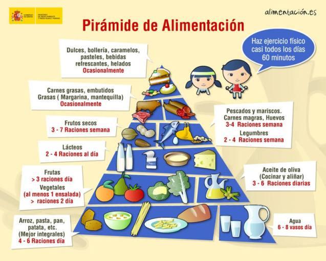 Pirámide de Alimentación del Ministerio de Agricultura, Alimentación y Medio Ambiente