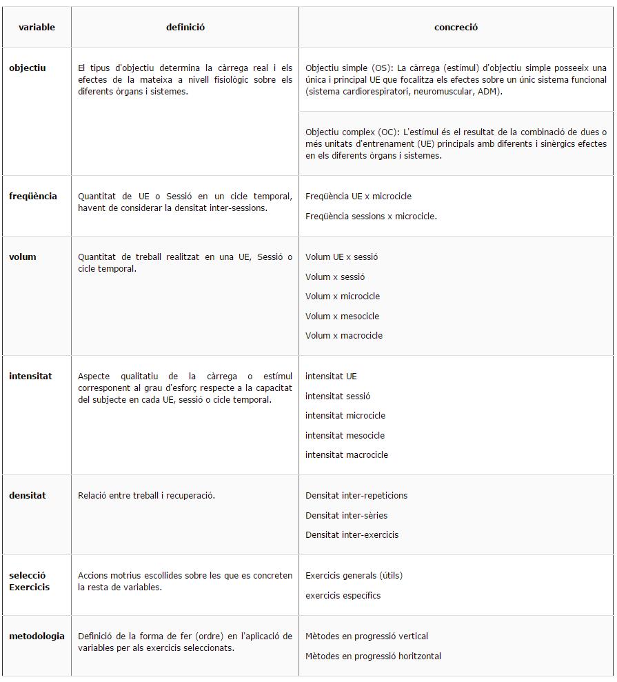 Components de la càrrega o estímul d'entrenament, definicions i concrecions.