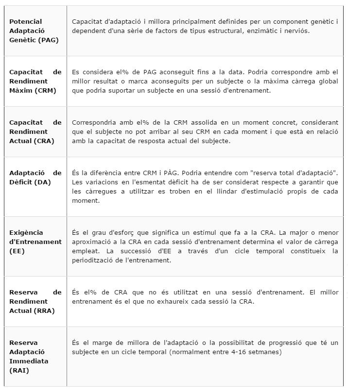 Supòsits relacionats amb la capacitat d'adaptació i la seva relació amb la càrrega de l'entrenament (A partir de González-Badillo i Rivas, 2002)