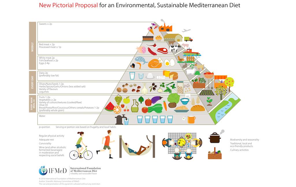 Nou Infogràfic IFMeD per a una Piràmide de la Dieta Mediterrània sostenible