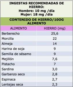 Fuente:www.cesnid.com