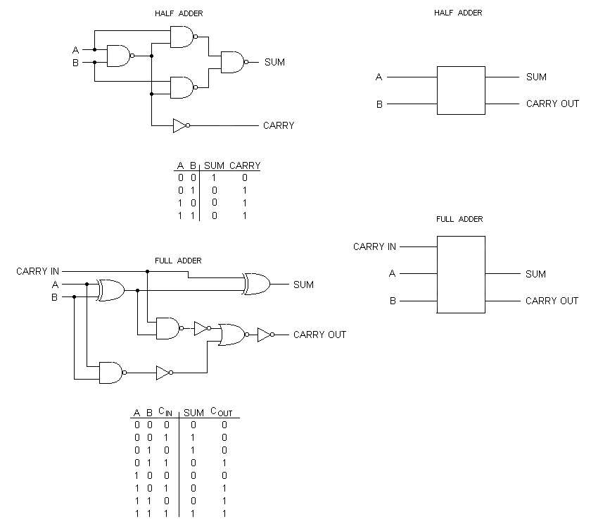 Small Logic Gates \u2014 The building blocks of digital circuits - Part 2