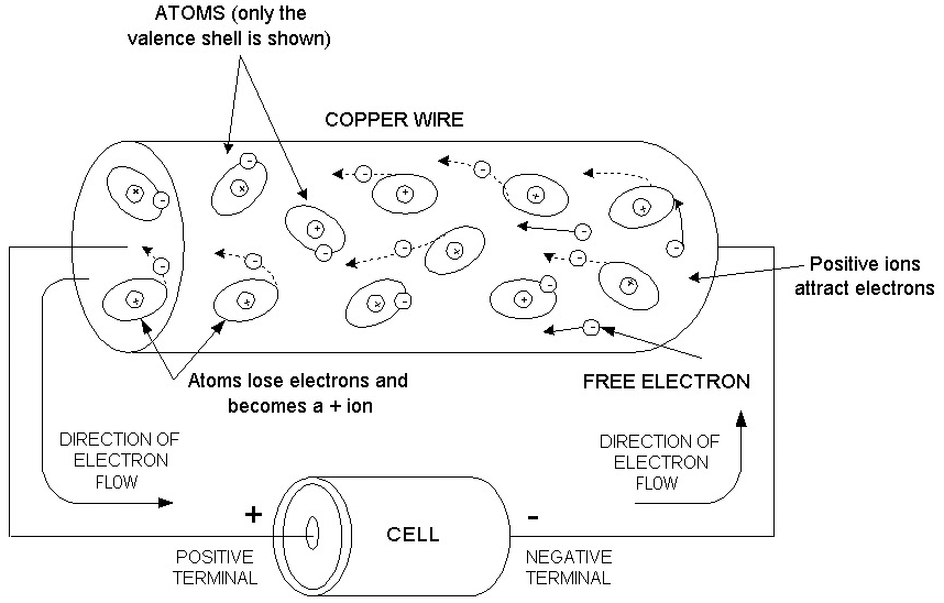 Which Way Does Current Really Flow? Nuts  Volts Magazine