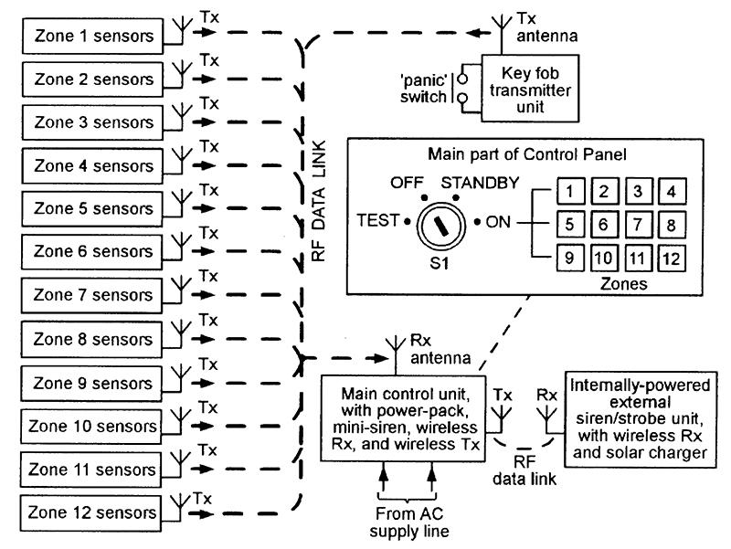 Wireless Alarm System Block Diagram Wiring Diagram