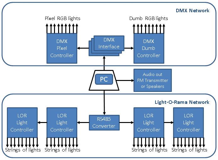 Lor Dmx Wiring Diagram Wiring Schematic Diagram