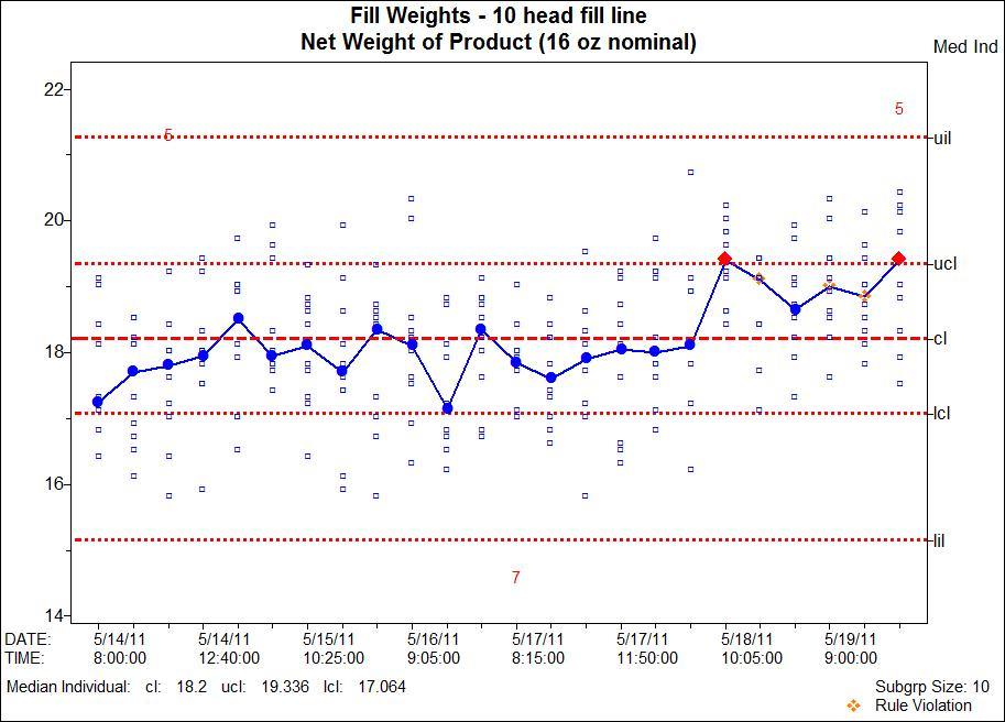 Median/Individual Measurements Control Charting and Analysis for